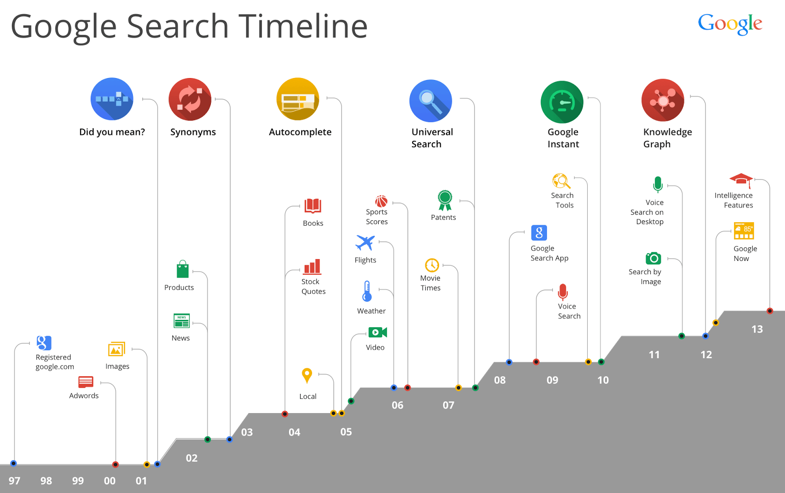 ApacheLeads-Google-Search-History-Timeline-from-1997-2013-infographic
