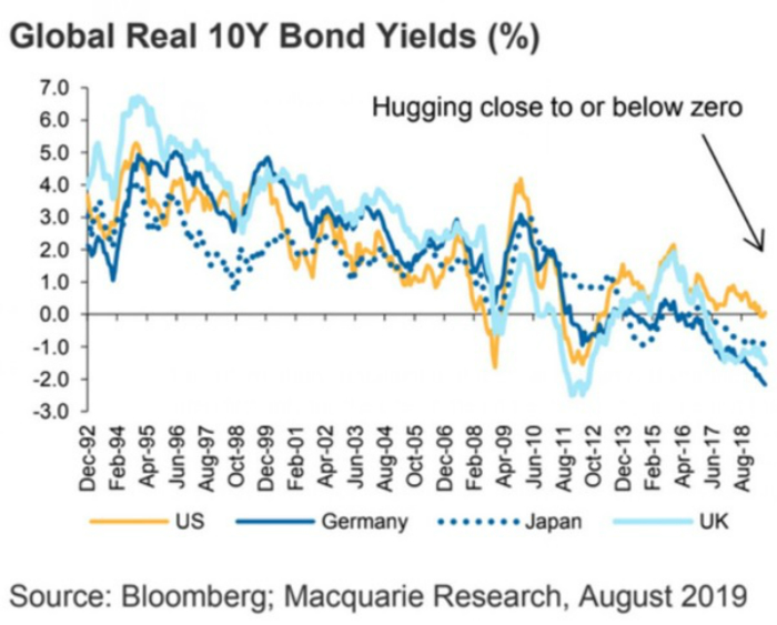 global real 10 year bond yields data