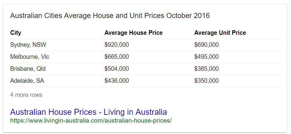 Aussie House Prices