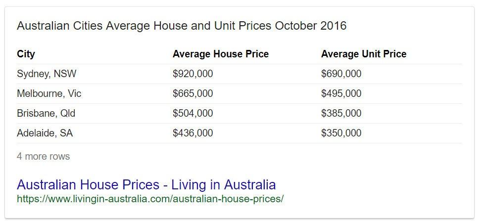 Aussie House Prices